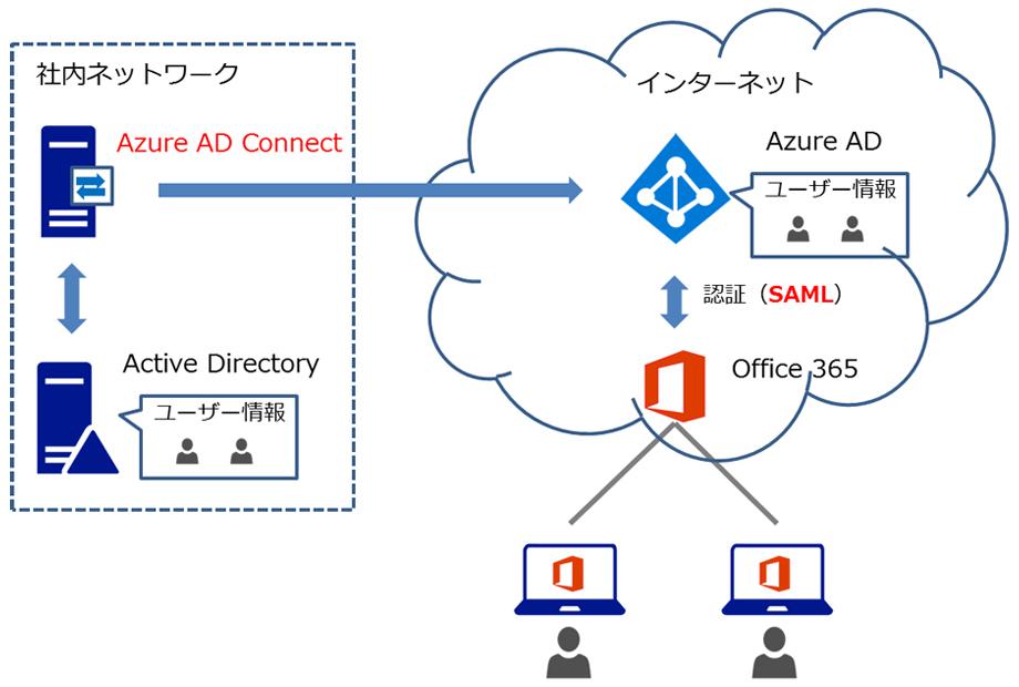 オンプレミスのActive DirectoryとAzureの連携