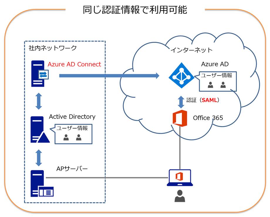 Azure AD ConnectでActive DirectoryとAzure ADを連携することで同じ認証情報で利用可能