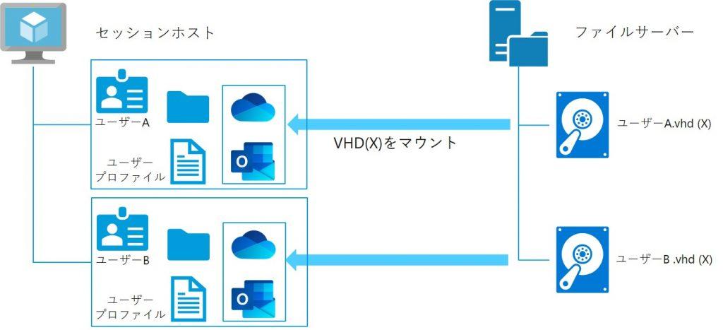 Microsoft 365コンテナ