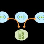 Azureネットワークが広がる︕ グローバルVnetピアリングでのゲートウェイ転送がGAしました︕