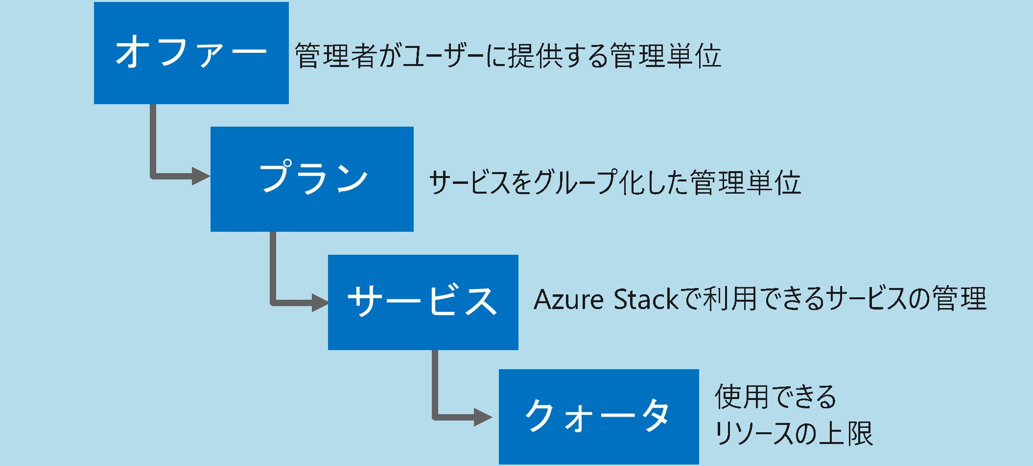 Azure Stack管理単位