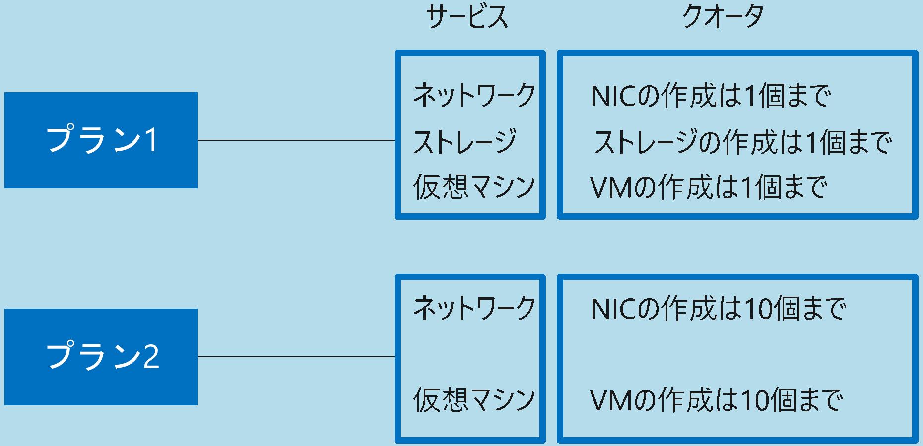 Azure Stack管理単位プラン
