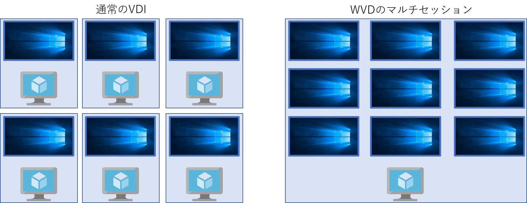 VDIとWVDの比較イメージ