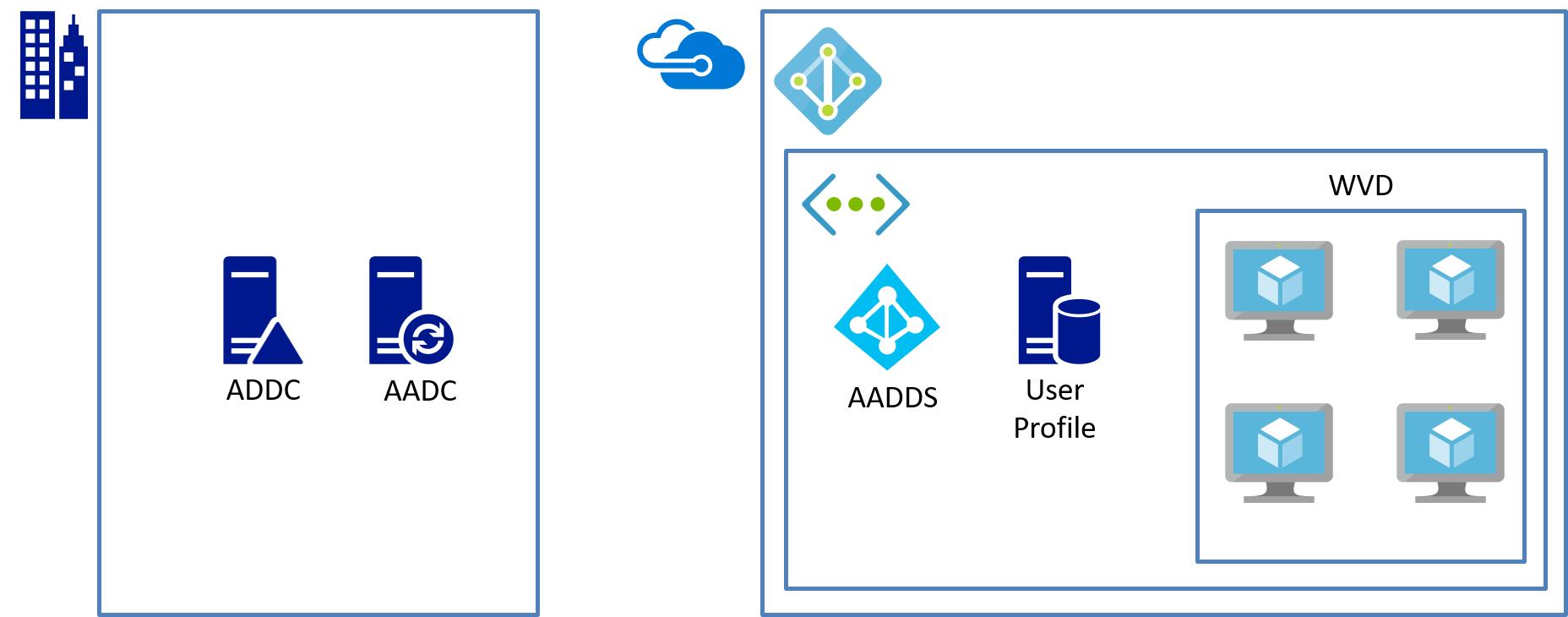 オンプレミスのADと同期し、AADDSで認証を行う構成パターンイメージ