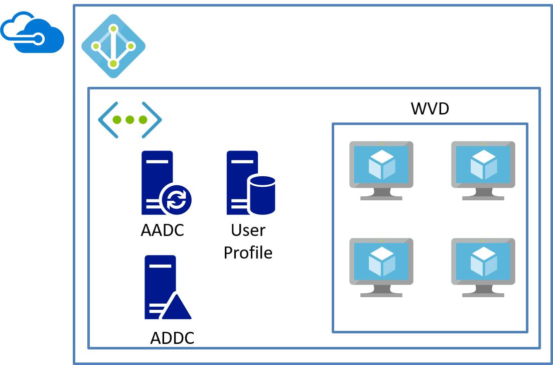 Azure上に構築したADで認証を行う構成パターンイメージ