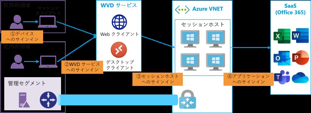ユーザーが WVD に接続してアプリケーション(Microsoft 365)を使うまでの流れ