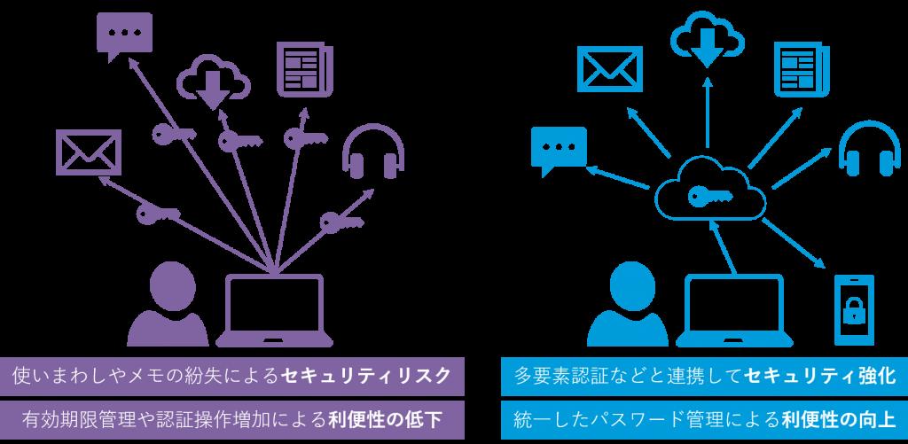 システムの認証で個別のID情報を利用している場合とシングルサインオン(sso)を利用している場合のセキュリティや利便性の比較