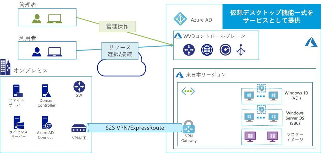 Windows Virtual Desktop図説