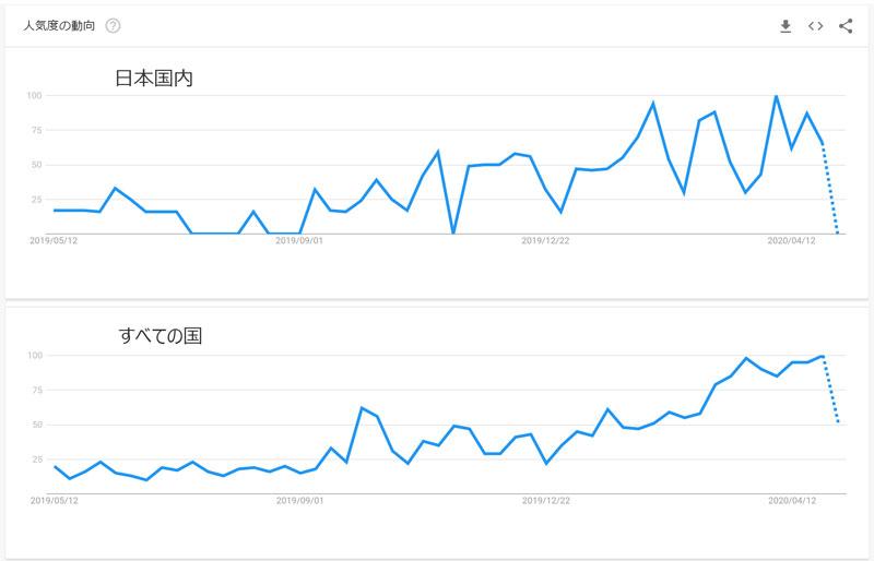 Googleトレンドより過去12か月でもっとも検索が多い時期を100として検索数の増減