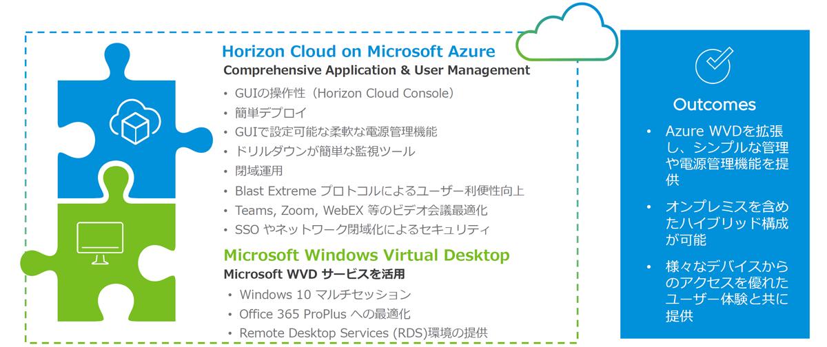 Horizon Cloud とWindows Virtual Desktop (WVD) の位置付け