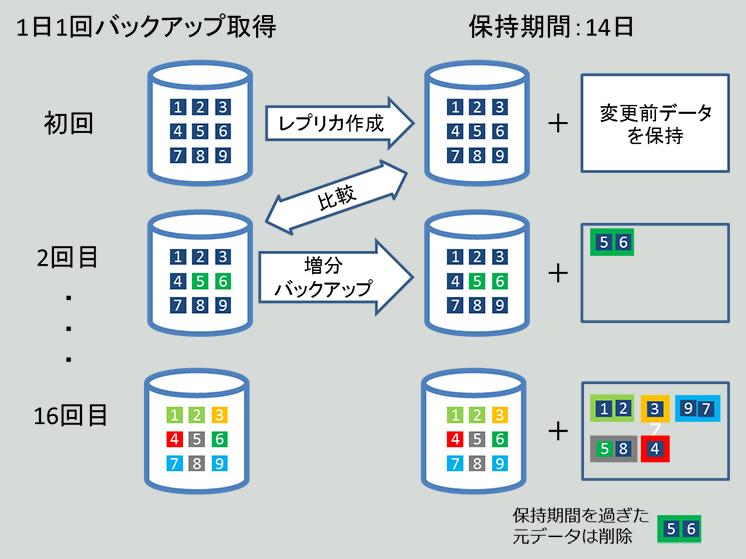 Azure Backupのデータ保持方式