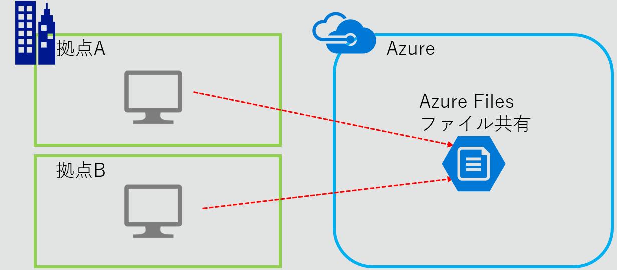 Azure Files