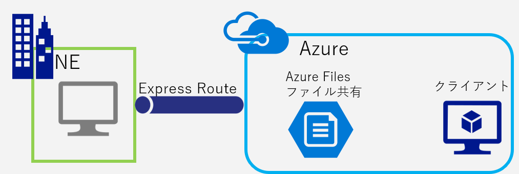 Azure Filesでファイルサーバーを構築