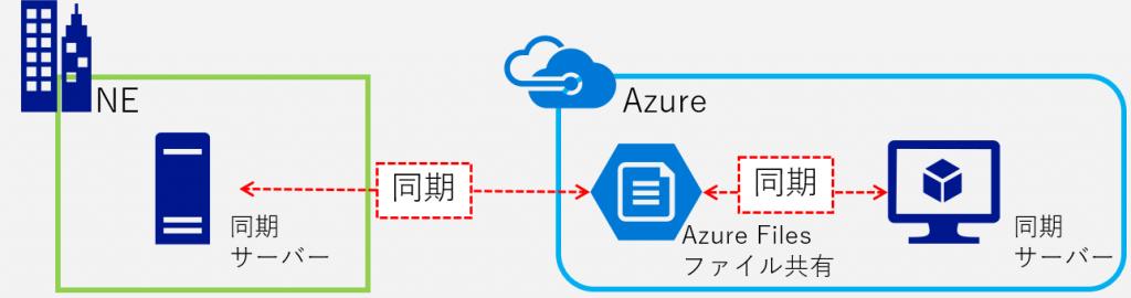 Azure File Syncハイブリッドファイルサーバー構築