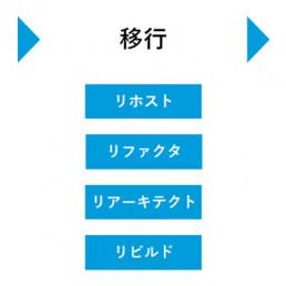 Azure移行の基本プロセス