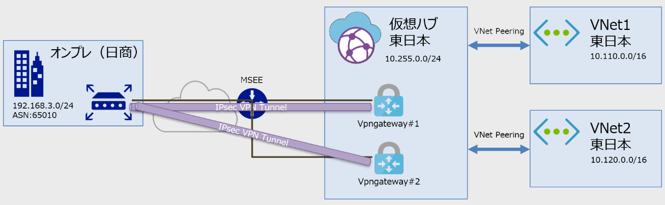 Azure Virtual WANとJuniper SRXでBGP over IPsec VPNを動かす