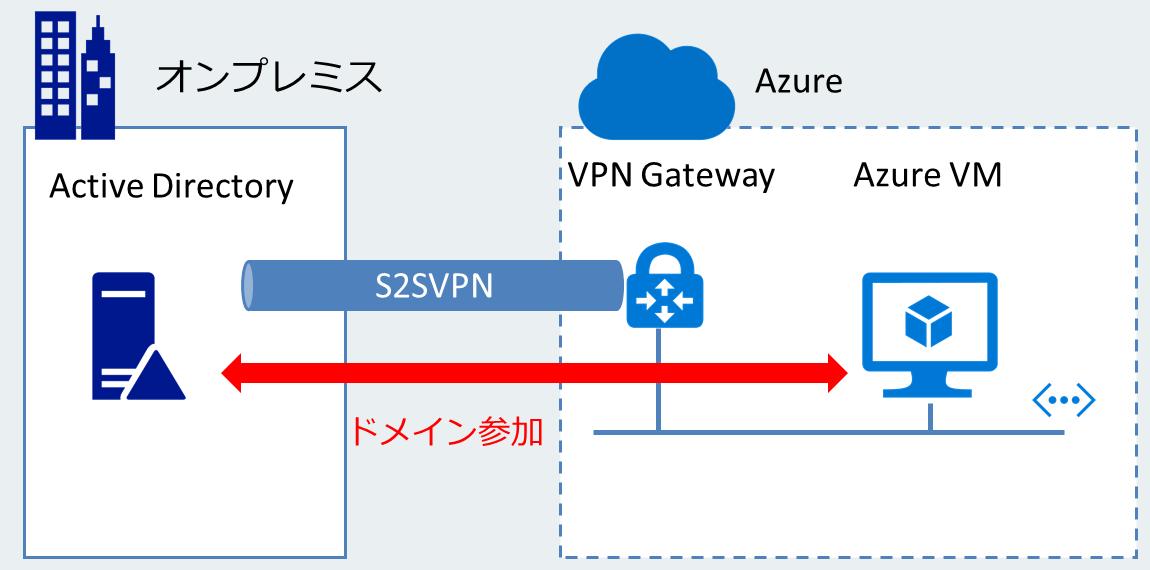 Azureとオンプレミス間をサイト間のVPNやExpressRouteで接続