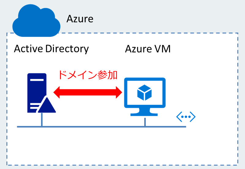 Active DirectoryをIaaSの仮想マシン上に構築