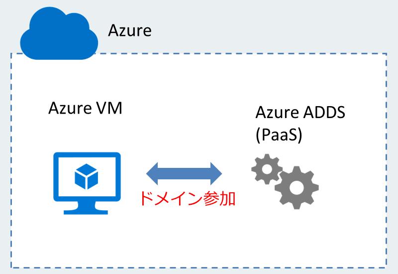 Azure ADDS