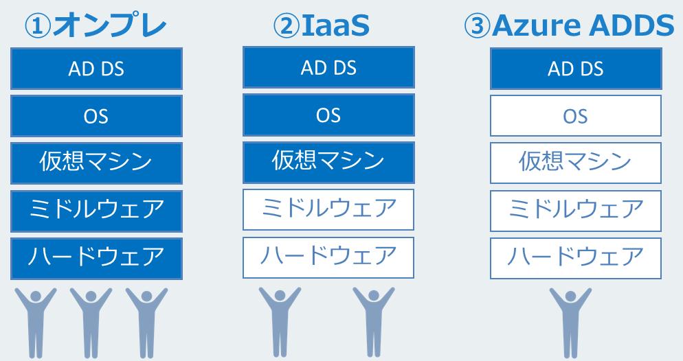 AD DSの機能を利用した場合の管理負荷比較