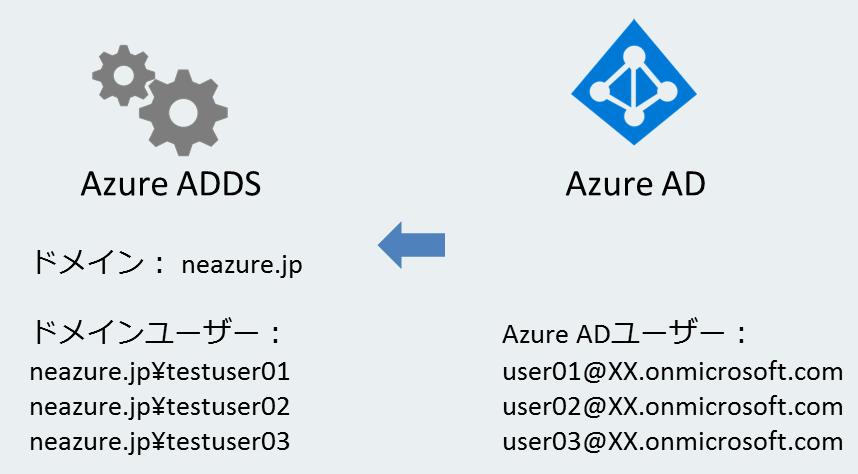 Azure ADDSの仕組み