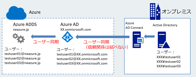 Azure ADDSの仕組み、制約事項