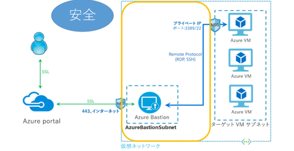 Bastionの機能を使用した構成図
