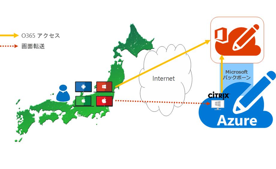 リージョン間でのネットワーク接続
