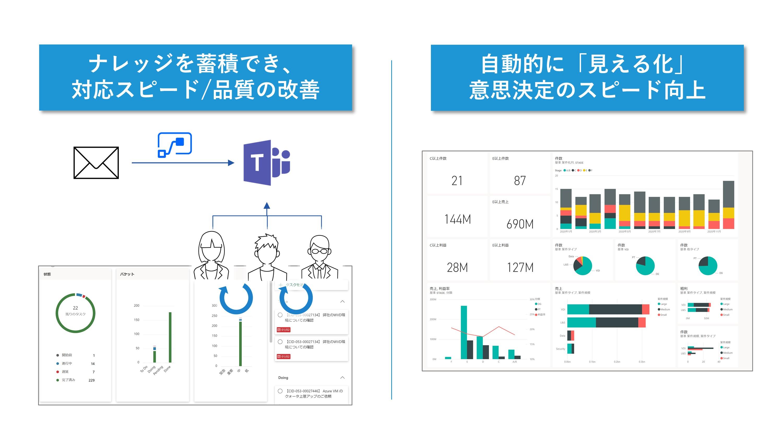 日商エレクトロニクスのOffice365活用