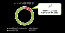 Azure VM調査結果