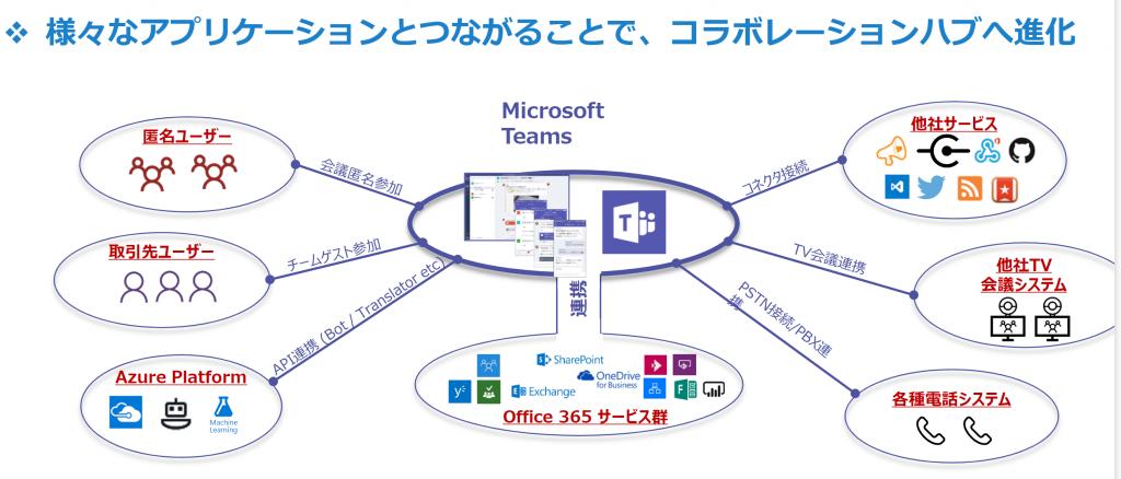 【Microsoft365ユーザー必見】TeamsとWVDの活用術とは?