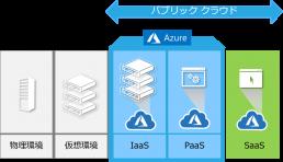 Microsoft Azureパブリッククラウド
