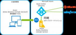 Azure の機能のみでドメイン管理