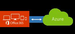 Microsoft 365との親和性