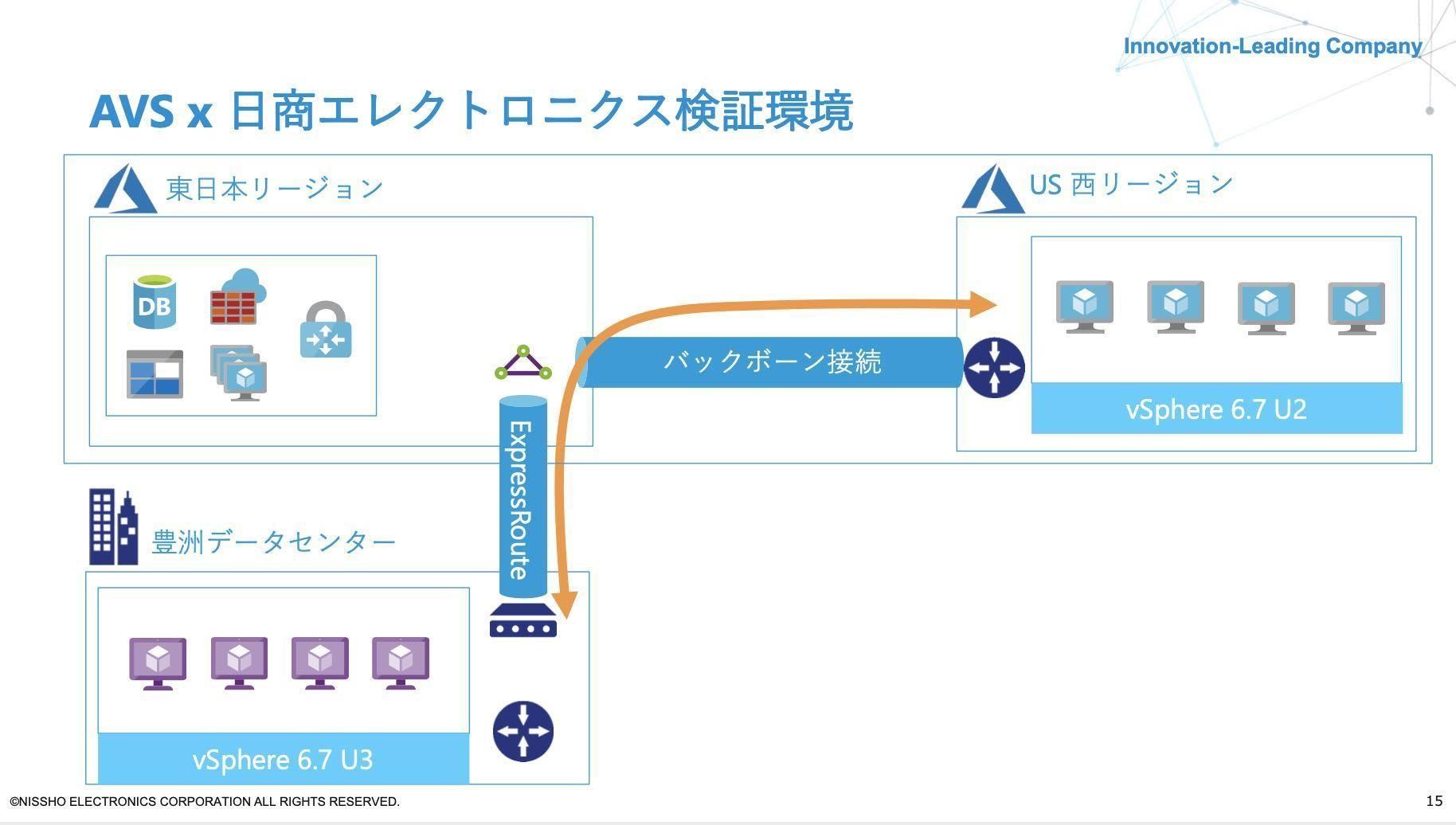 AVS×日商エレクトロニクス検証環境