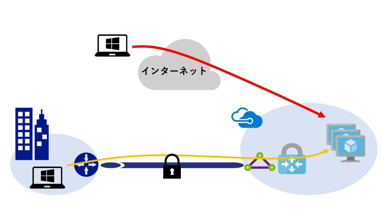 ExpressRouteを利用する際の注意点