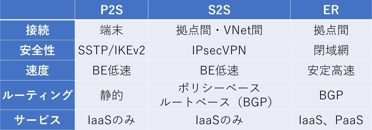 P2S_S2S_ExpressRoute比較表