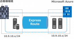 Express Routeでオンプレミス データセンターとMicrosoft Azureを接続