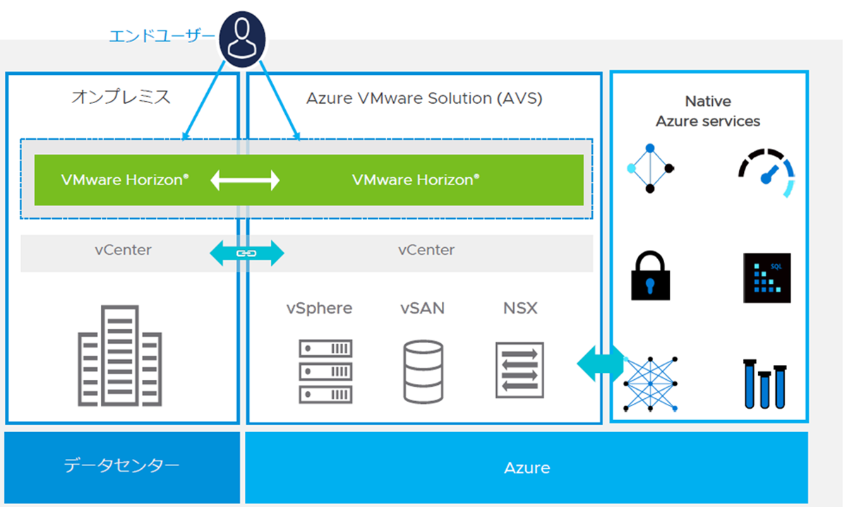 VMware Horizon on Azure VMware Solution