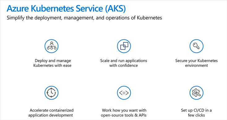 Azure Kubernetes Service(AKS)