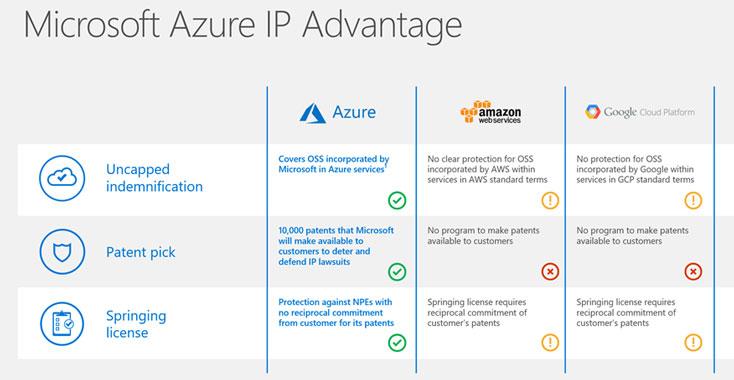 Microsoft Azure IP Advantage