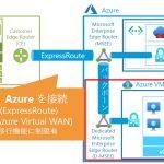 Azure VMware Solutionの活用方法と導入時の注意点とは?~実際に導入して検証してみた