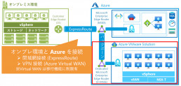 Azure VMware Solutionの構成例