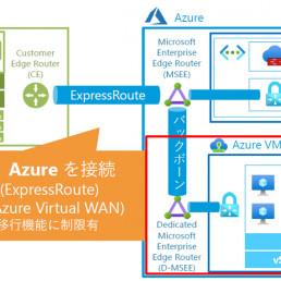 Azure VMware Solutionの構成例