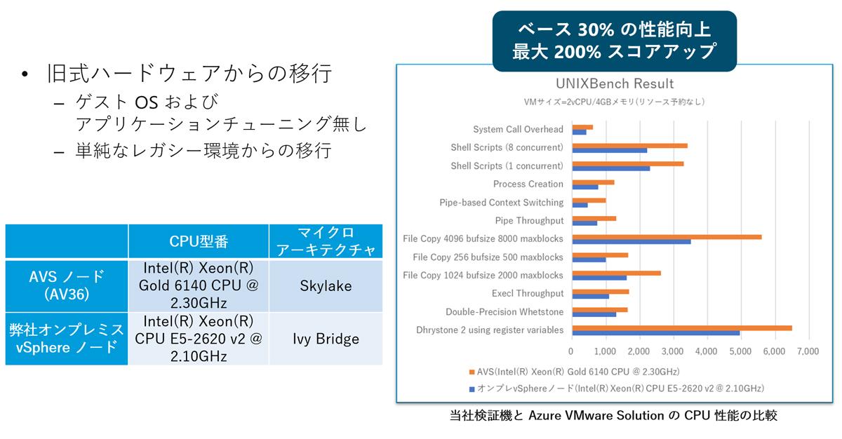 Azure VMware Solution CPU 性能