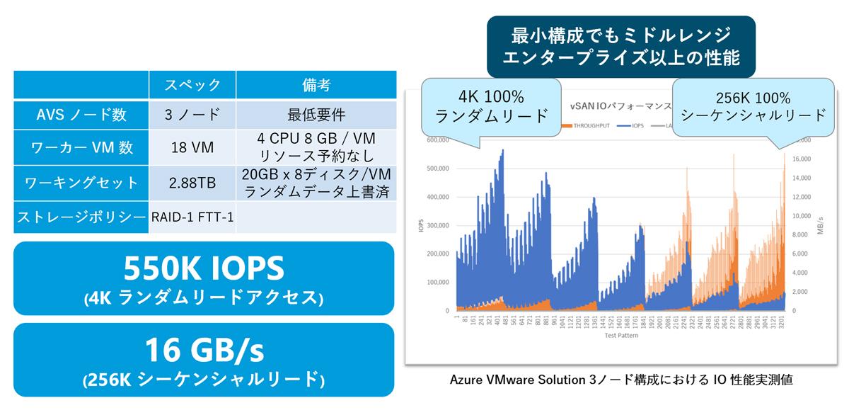 Azure VMware Solution vSAN ストレージ性能検証