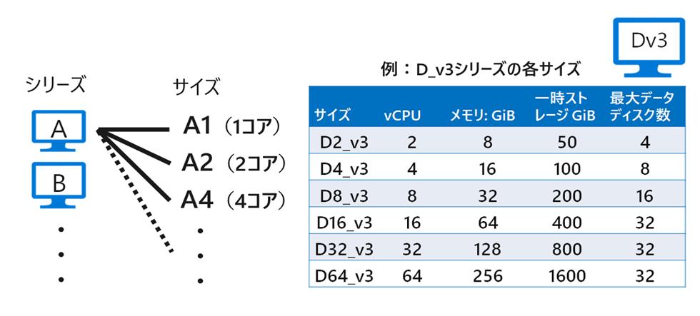 VM サイズの例