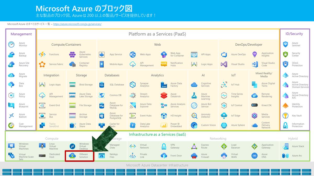 Microsoft Azureのブロック図