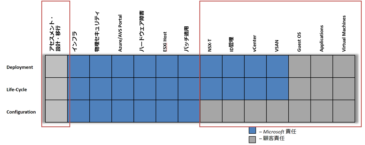 Azure VMware Solution責任分解モデル