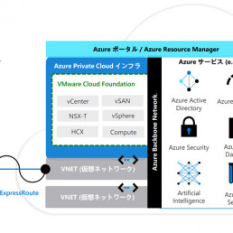 Azure VMware Solution 構成イメージ
